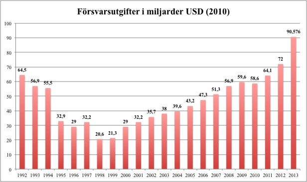 Ryska försvarsutgifter, Bild: Wiseman