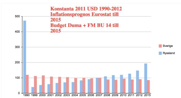 Inflationsjusterade försvarsanslagsförändringar med 2007 som utgångspunkt.  Graf: Johan Wiktorin
