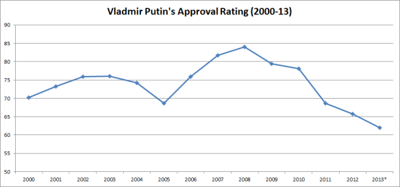 Putin Approvals