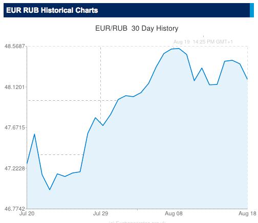 Euro-Ruble