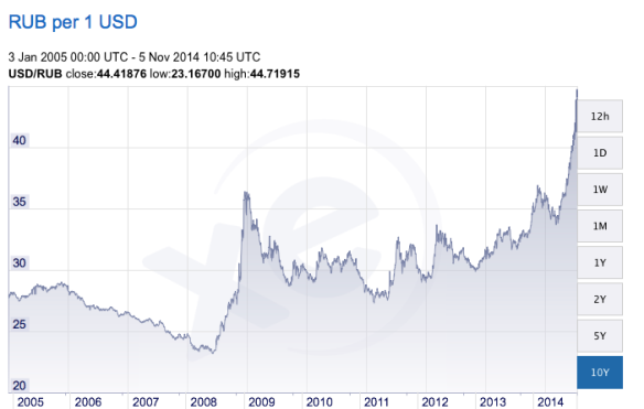 Strength of the Russian Ruble to the Dollar