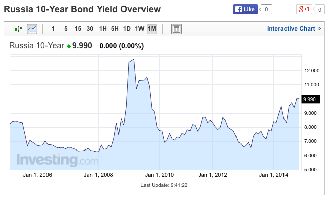 Russian 10 year bond yields