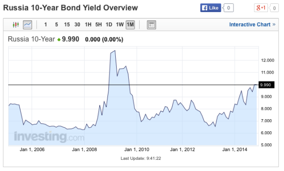 Russian 10 year bond yields