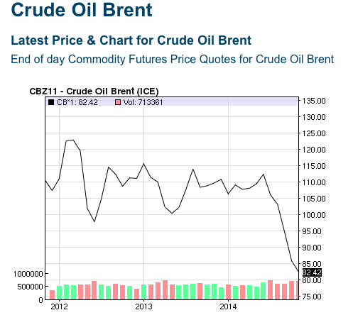 Crude Brent Price